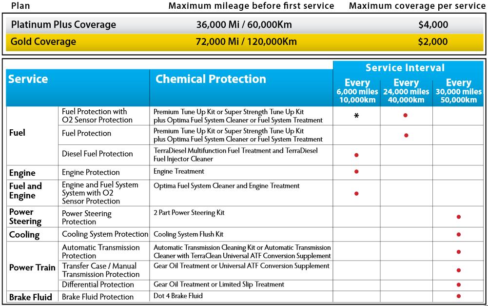 TerraClean Lifetime Protection Plan